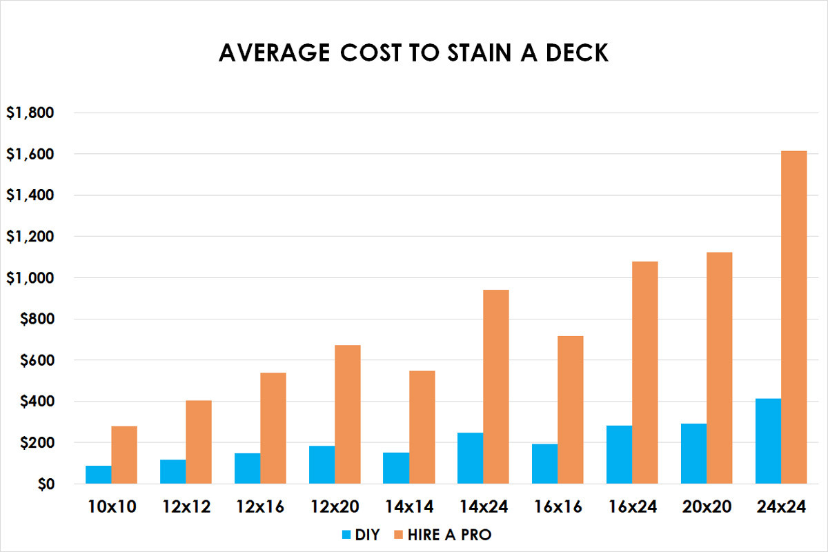 Deck Paint Cost Best Of Cost to Refinish Log Home Exterior Cassiebooks